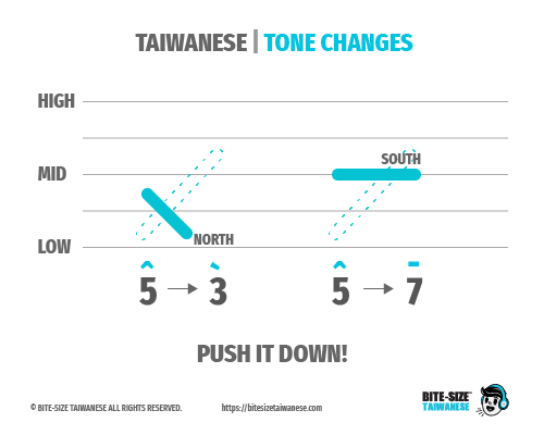 Tone Changes - Rule 2