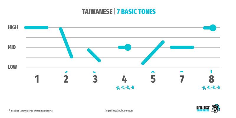 7 Basic Tones of Taiwanese